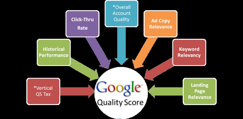 Google Quality source