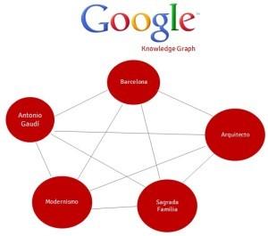 Ejemplo knowledge graph Google - mediaclick.es