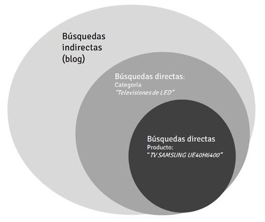 Busquedas indirectas y directas en Google mediaclick.es