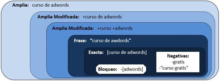 concordancia de palabra clave Google Adwords