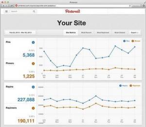 Aumentar SEO en Pinterest: analytics