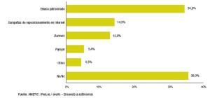 Gráfico donde se aprecia el tipo de publicidad que usan los autónomos