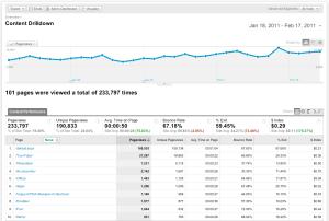 Imagen con estadísticas de Google Analytics y el número de páginas vistas