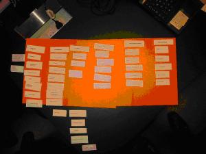 Clasificación de tarjetas: ejercicio para estructurar una página web
