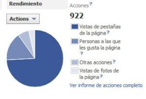 Gráfico redondo con un ejemplo del tipo de acciones de un anuncio de Facebook