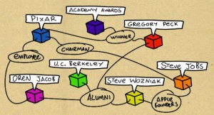 Web semántica: ejemplo de un mapa de posicionamiento