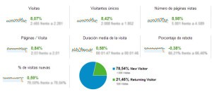 Ejemplo del comportamiento de un usuario en una web, gracias a los datos de Google Analytics