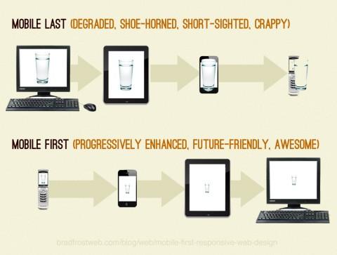 esquema diseño web