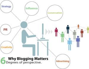 Infografía de la importancia de un blog para el SEO