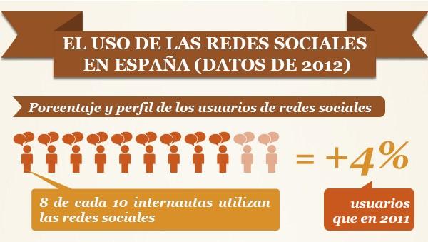 uso redes sociales españa 2012