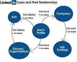 Tipos de linkedin y las relaciones entre ellos