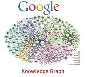 Knowledge Graph Google - Mediaclick.es