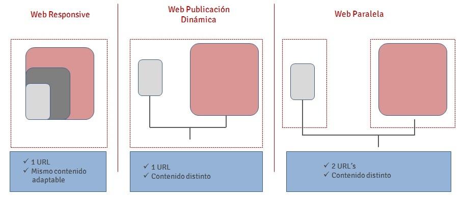 Tipos de web movil - mediaclick.es