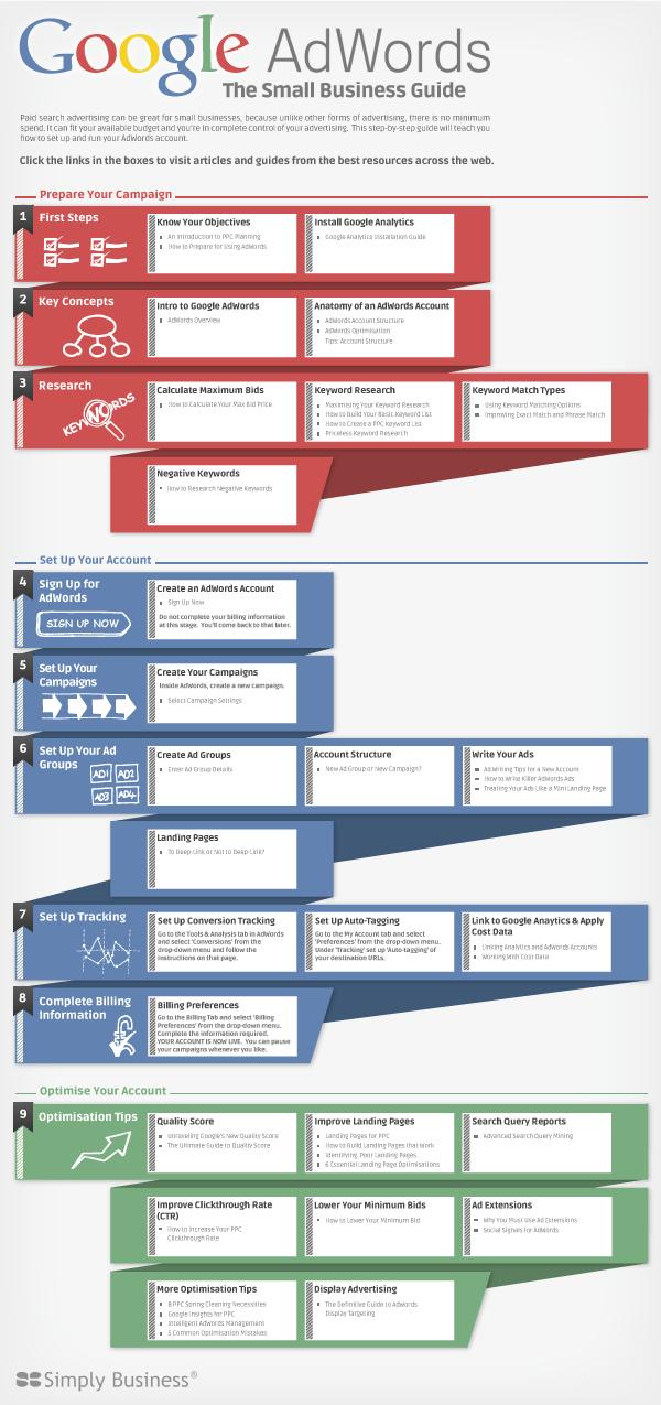 Infografía con información de Google Adwords