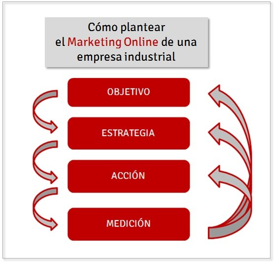 Marketing online empresa industrial-mediaclick.es