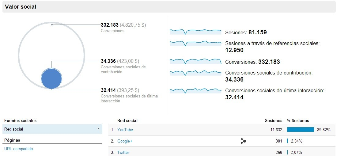 Google Analytics y Redes Sociales