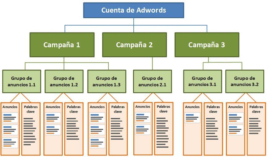 esquema estructura Google Adwords
