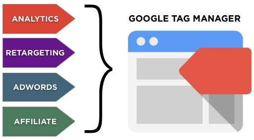 Tutorial Google Tag Manager